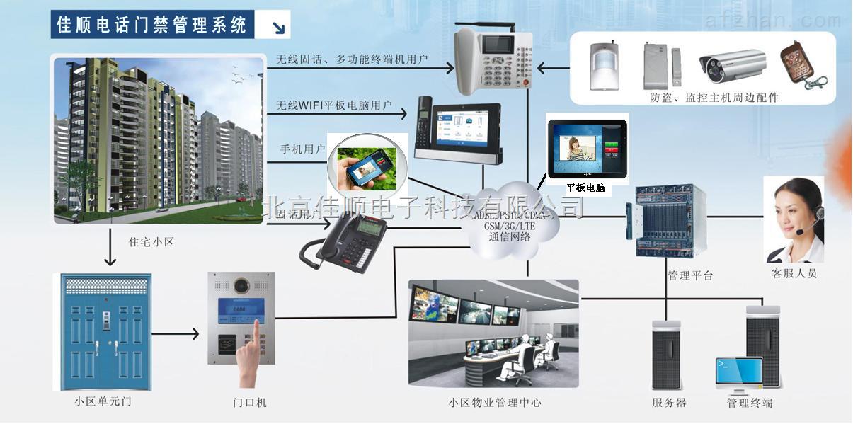 能实现传统楼宇对讲系统的功能(呼叫,对讲或可视对讲,远程控制门锁).