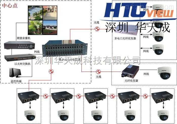 光纤收发器 光纤收发器品牌
