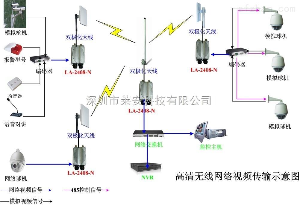 电梯网络高清视频监控无线视频传输设备 深圳市莱安科技有限公司无线数字微波设备选择种类很多,分别工作在2.4G和5.8G各个不同频段,发射功率大小不等,传输距离不一样,并且有多种网路协议可以支持。工作模式有AP模式 / 中继模式/ 无线客户端模式/ 无线网桥(WDS) 可以选择。 无线数字微波特点:数字微波通信具有两大技术特征:它所传送的信号是按照时隙位置分列复用而成的统一数字流,具有综合传输的性质。它利用微波信道来传送信息,拥有很宽的通过频带,可以复用大量的数字电话信号,可以传送电视图像或高速数据等宽带