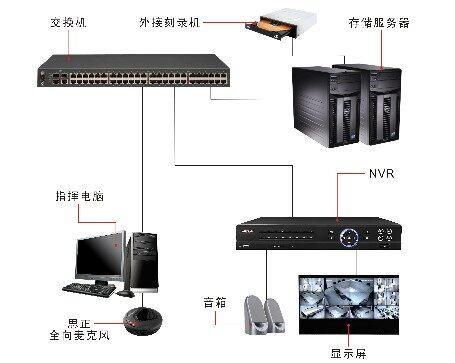 选择好的监控拾音器(摄像机)能如实的反映监控现场的