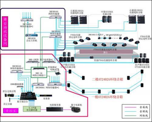 网络音频设备在现代扩声系统中的应用