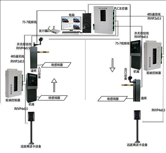 rfid车辆出入智能停车场管理系统解决方案