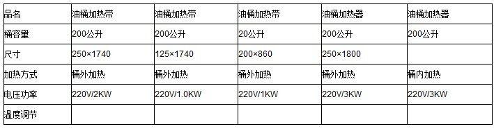 > 北京apec成果丰富 对油桶加热带行业带来正面影响