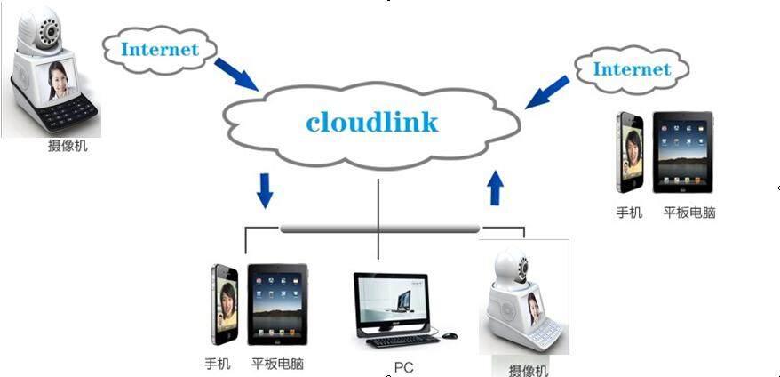 深圳家用数字网络可视云台摄像机安装